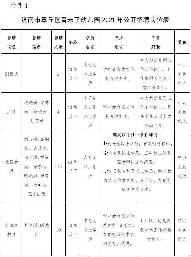 2021年济南市章丘区青未了幼儿园招聘工作人员简章(129人)